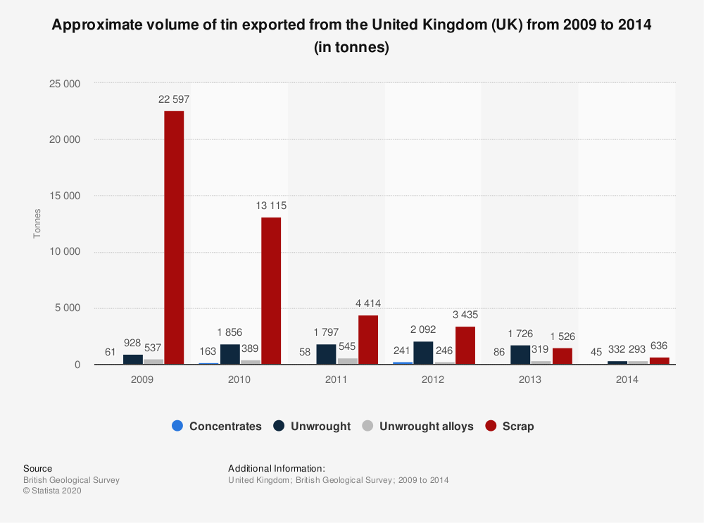 Statistic: Approximate volume of tin exported from the United Kingdom (UK) from 2009 to 2014 (in tonnes) | Statista