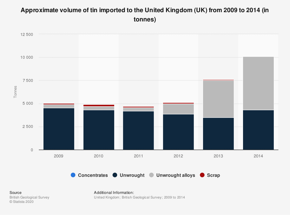 Statistic: Approximate volume of tin imported to the United Kingdom (UK) from 2009 to 2014 (in tonnes) | Statista