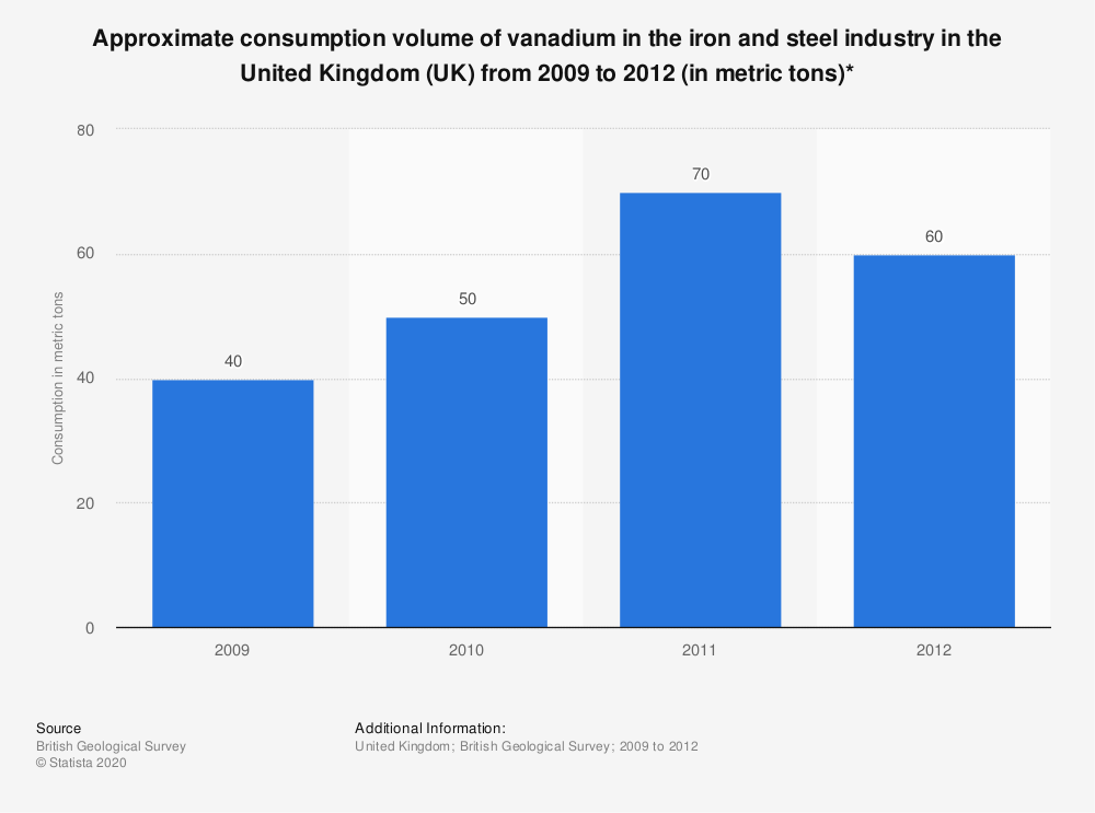 Statistic: Approximate consumption volume of vanadium in the iron and steel industry in the United Kingdom (UK) from 2009 to 2012 (in metric tons)* | Statista
