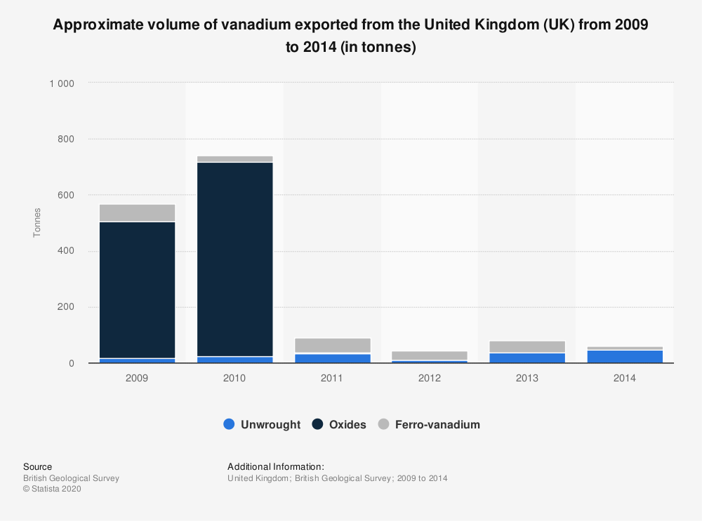 Statistic: Approximate volume of vanadium exported from the United Kingdom (UK) from 2009 to 2014 (in tonnes) | Statista