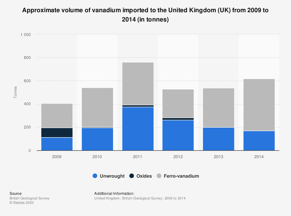 Statistic: Approximate volume of vanadium imported to the United Kingdom (UK) from 2009 to 2014 (in tonnes) | Statista