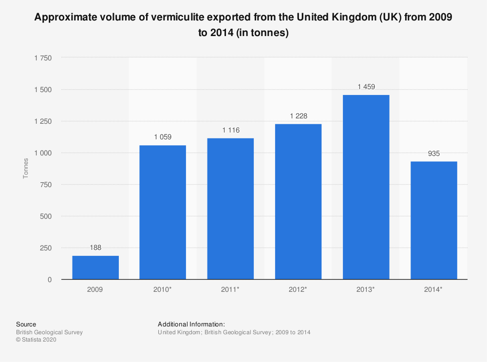 Statistic: Approximate volume of vermiculite exported from the United Kingdom (UK) from 2009 to 2014 (in tonnes) | Statista