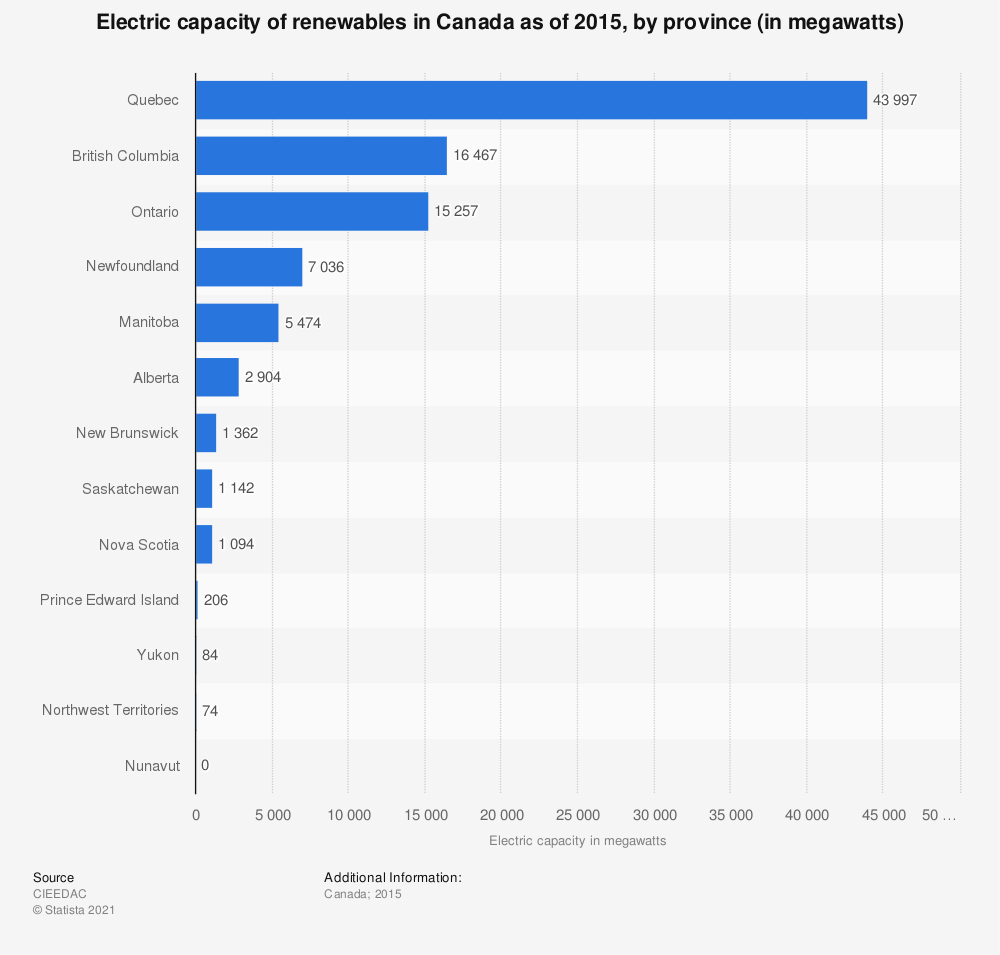 Statistic: Electric capacity of renewables in Canada as of 2015, by province (in megawatts) | Statista