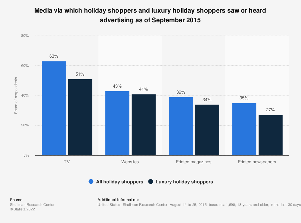 Statistic: Media via which holiday shoppers and luxury holiday shoppers saw or heard advertising as of September 2015 | Statista