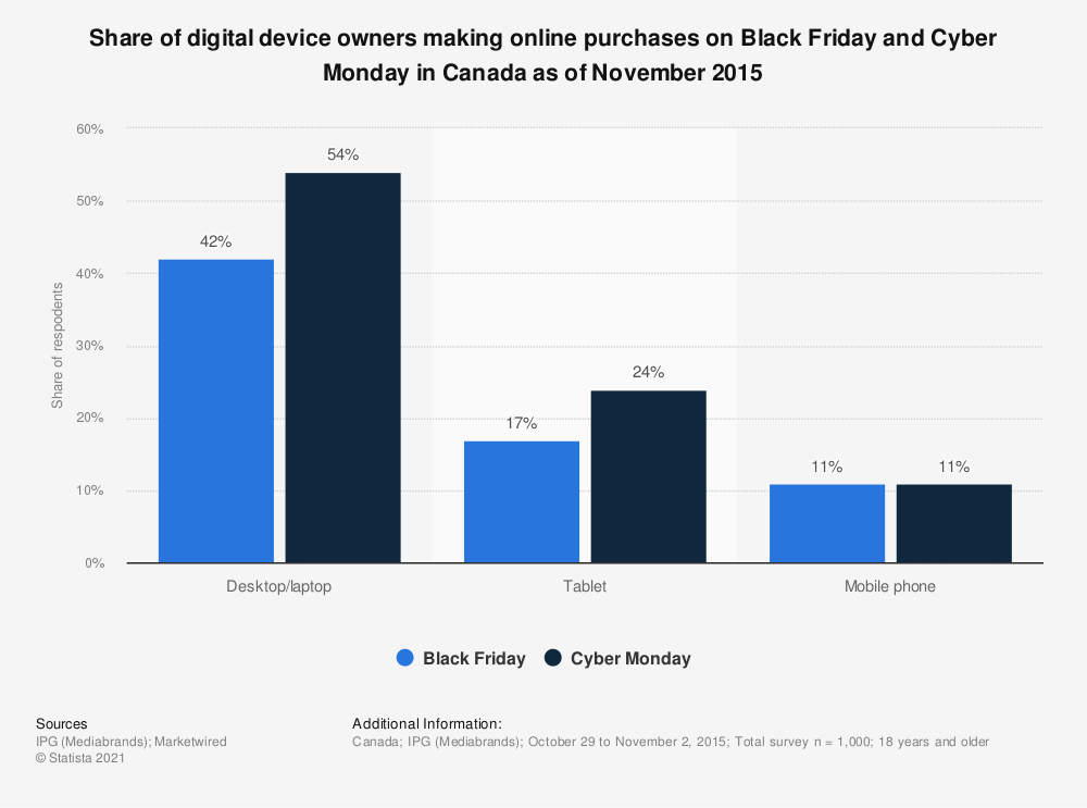 Statistic: Share of digital device owners making online purchases on Black Friday and Cyber Monday in Canada as of November 2015 | Statista