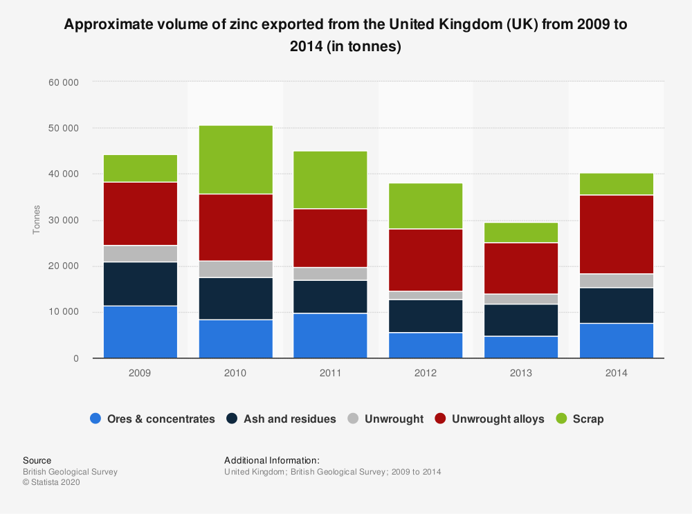 Statistic: Approximate volume of zinc exported from the United Kingdom (UK) from 2009 to 2014 (in tonnes) | Statista