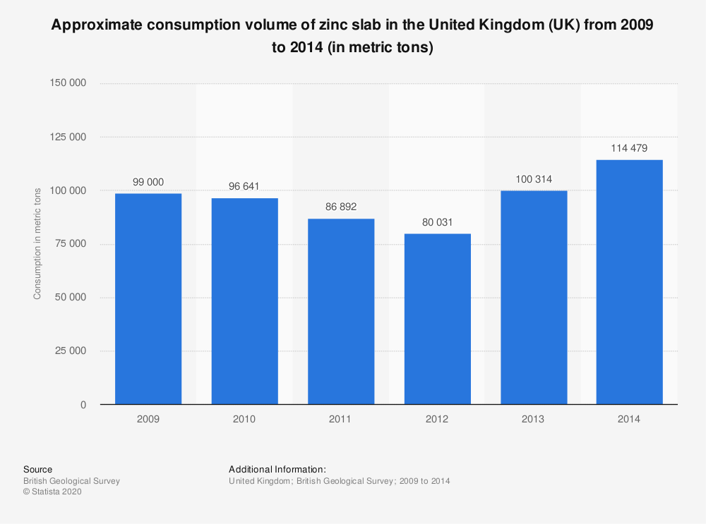 Statistic: Approximate consumption volume of zinc slab in the United Kingdom (UK) from 2009 to 2014 (in metric tons) | Statista
