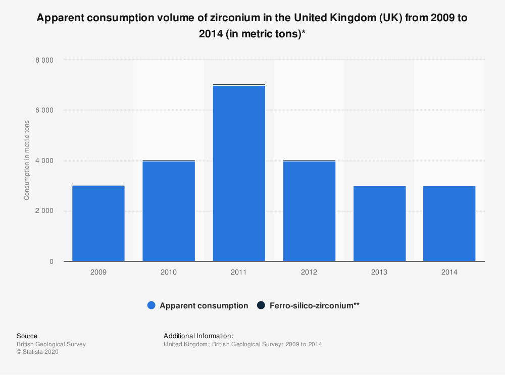 Statistic: Apparent consumption volume of zirconium in the United Kingdom (UK) from 2009 to 2014 (in metric tons)* | Statista