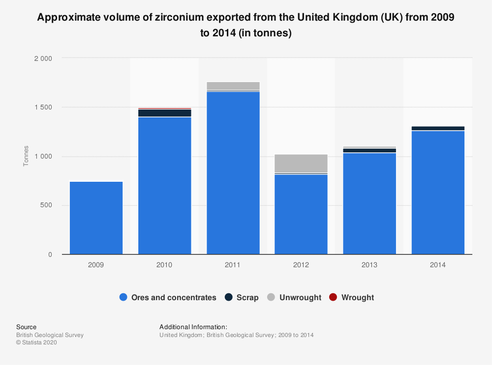 Statistic: Approximate volume of zirconium exported from the United Kingdom (UK) from 2009 to 2014 (in tonnes)   Statista