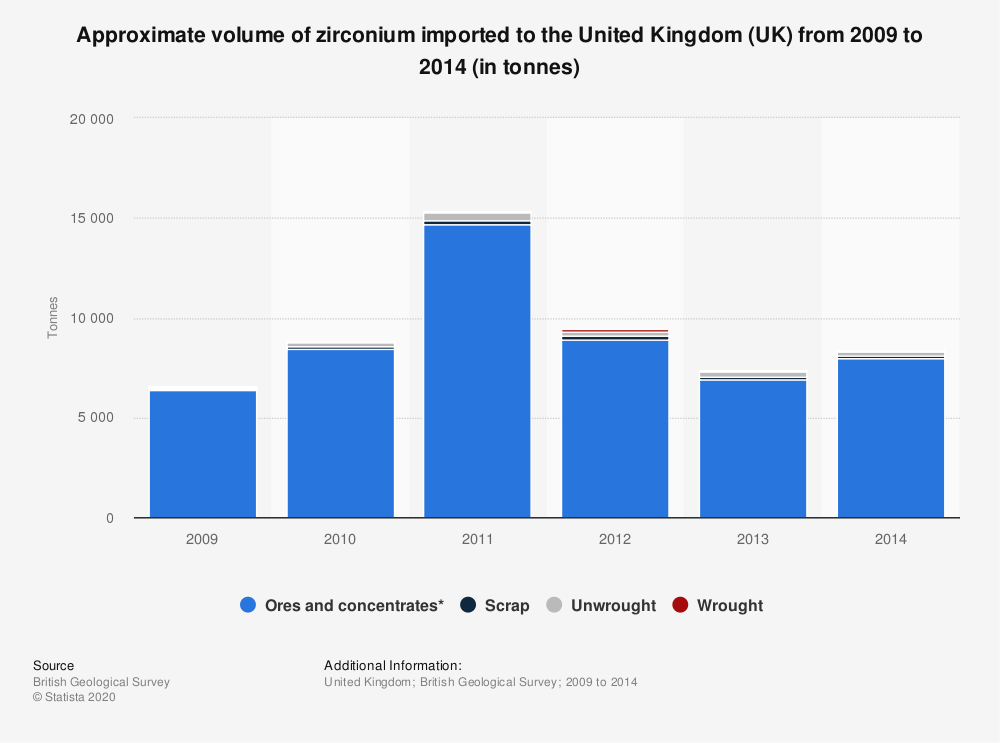 Statistic: Approximate volume of zirconium imported to the United Kingdom (UK) from 2009 to 2014 (in tonnes) | Statista