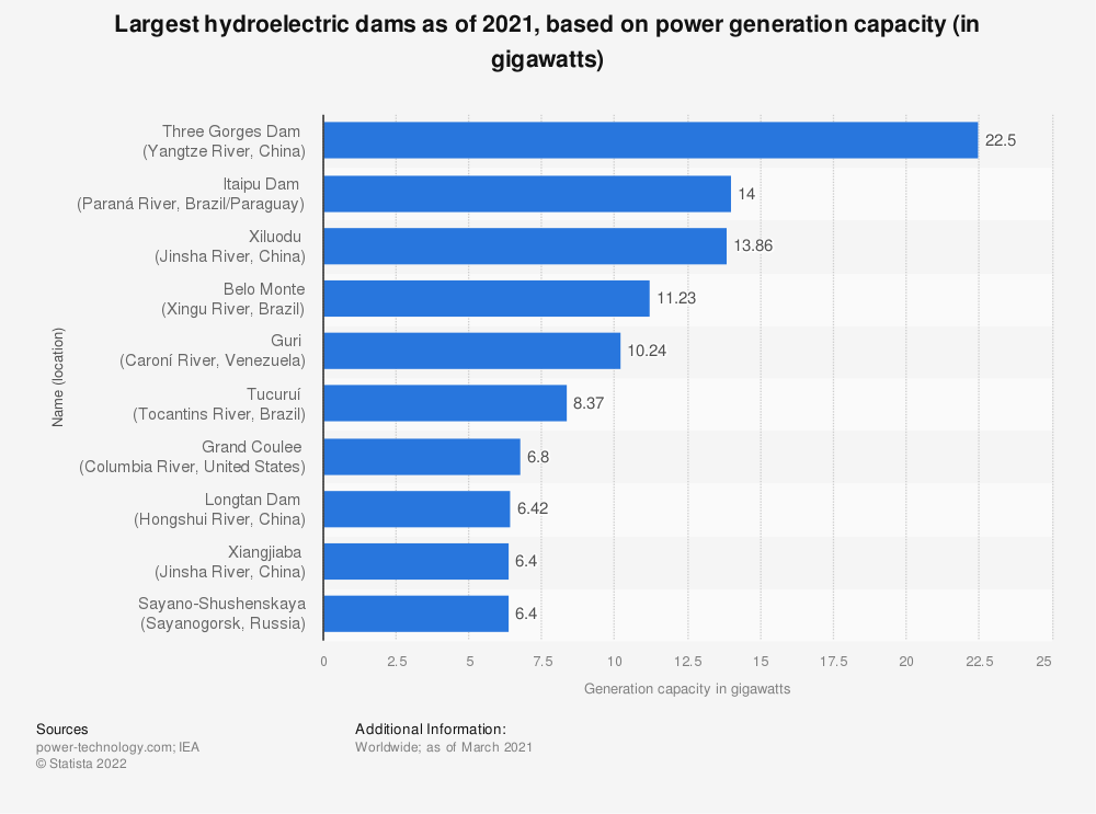 Statistic: The world's largest hydroelectric dams as of 2019, based on generating capacity (in gigawatts) | Statista