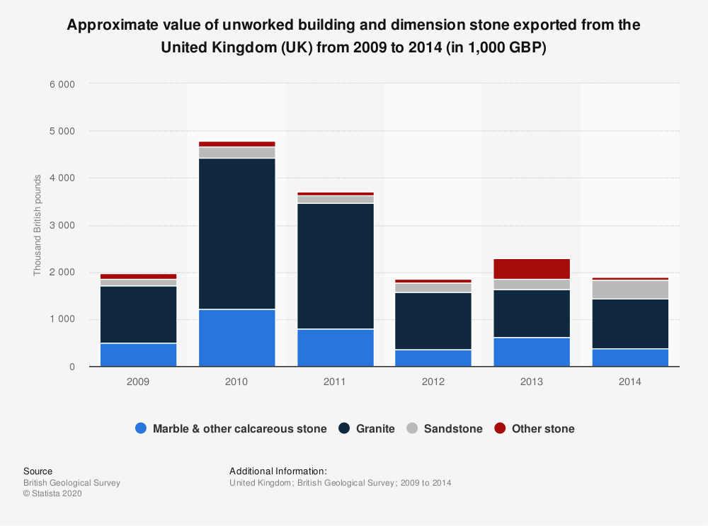 Statistic: Approximate value of unworked building and dimension stone exported from the United Kingdom (UK) from 2009 to 2014 (in 1,000 GBP) | Statista
