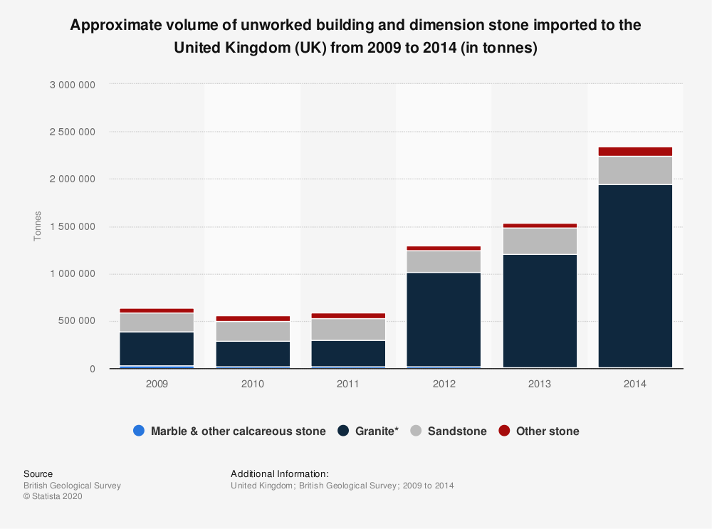 Statistic: Approximate volume of unworked building and dimension stone imported to the United Kingdom (UK) from 2009 to 2014 (in tonnes) | Statista