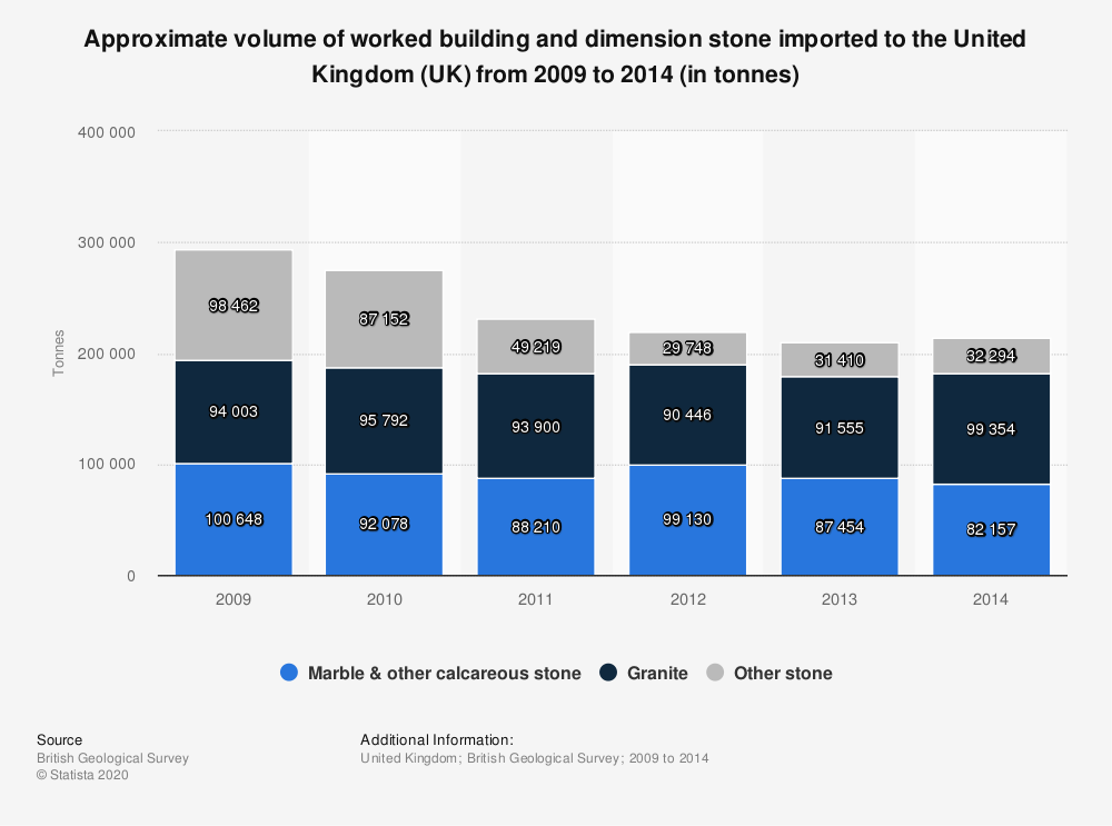 Statistic: Approximate volume of worked building and dimension stone imported to the United Kingdom (UK) from 2009 to 2014 (in tonnes) | Statista