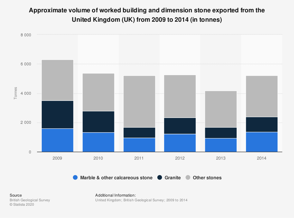 Statistic: Approximate volume of worked building and dimension stone exported from the United Kingdom (UK) from 2009 to 2014 (in tonnes) | Statista