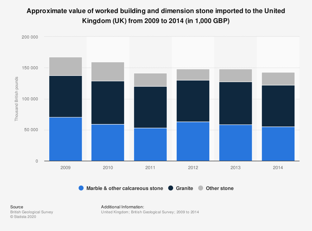 Statistic: Approximate value of worked building and dimension stone imported to the United Kingdom (UK) from 2009 to 2014 (in 1,000 GBP) | Statista