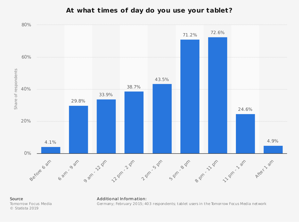 Statistic: At what times of day do you use your tablet? | Statista