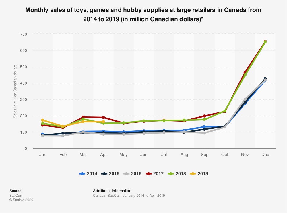 Statistic: Monthly sales of toys, games and hobby supplies at large retailers in Canada from 2014 to 2019 (in million Canadian dollars)* | Statista