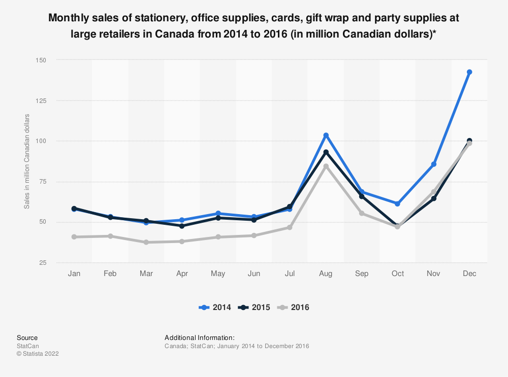 Statistic: Monthly sales of stationery, office supplies, cards, gift wrap and party supplies at large retailers in Canada from 2014 to 2016 (in million Canadian dollars)* | Statista