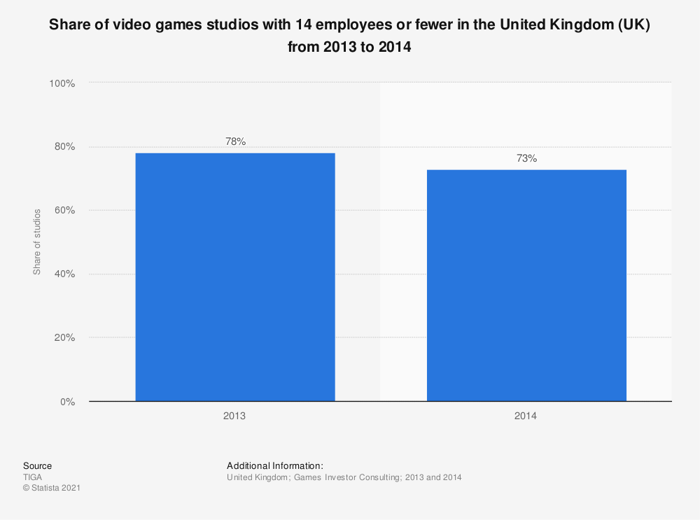 Statistic: Share of video games studios with 14 employees or fewer in the United Kingdom (UK) from 2013 to 2014 | Statista