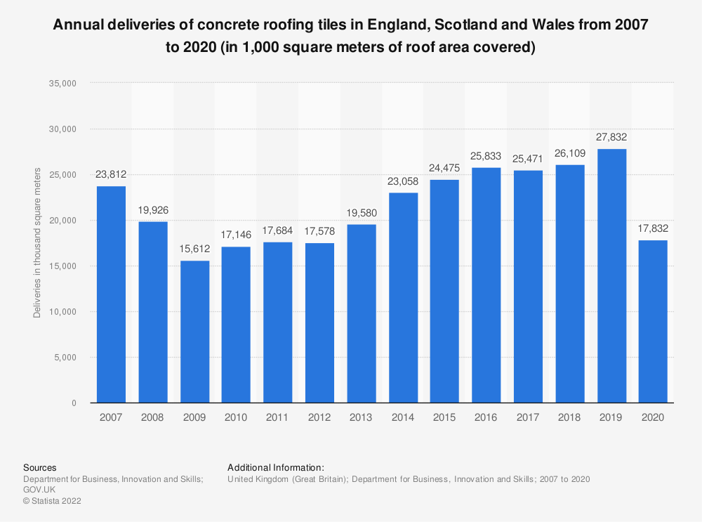 Statistic: Annual deliveries of concrete roofing tiles in Great Britain (GB) from 2007 to 2018 (in 1,000 square meters of roof area covered) | Statista