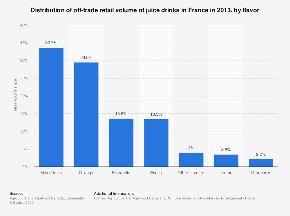 Statistic: Distribution of off-trade retail volume of juice drinks in France in 2013, by flavor | Statista