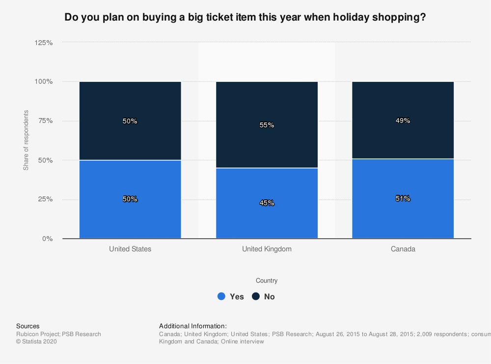 Statistic: Do you plan on buying a big ticket item this year when holiday shopping? | Statista