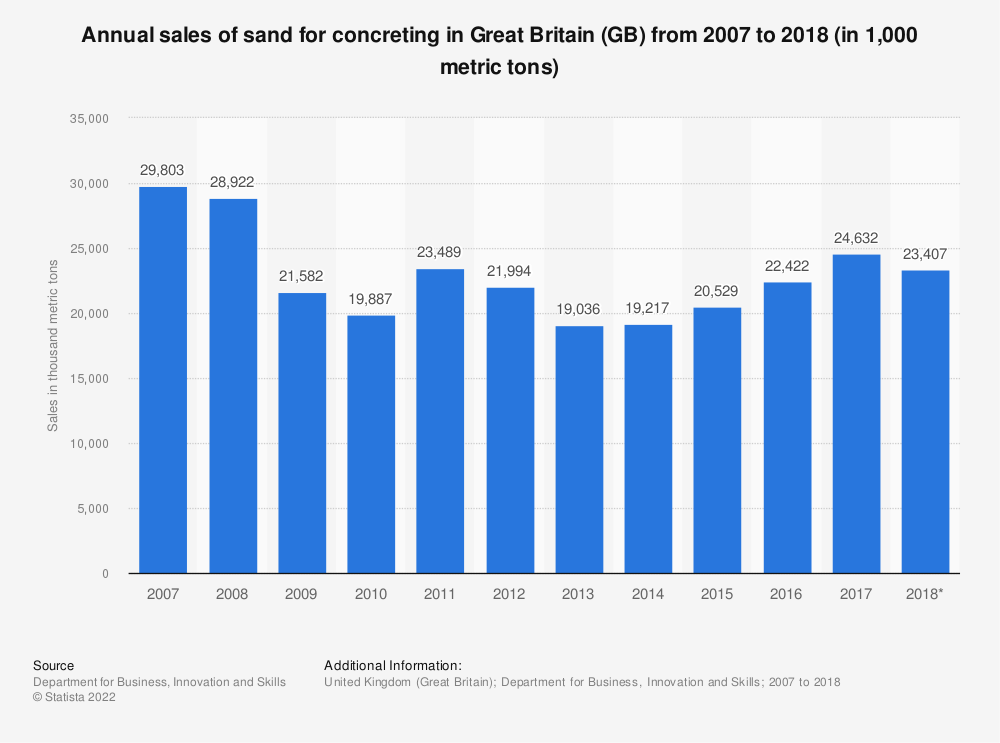 Statistic: Annual sales of sand for concreting in Great Britain (GB) from 2007 to 2018 (in 1,000 metric tons)   Statista