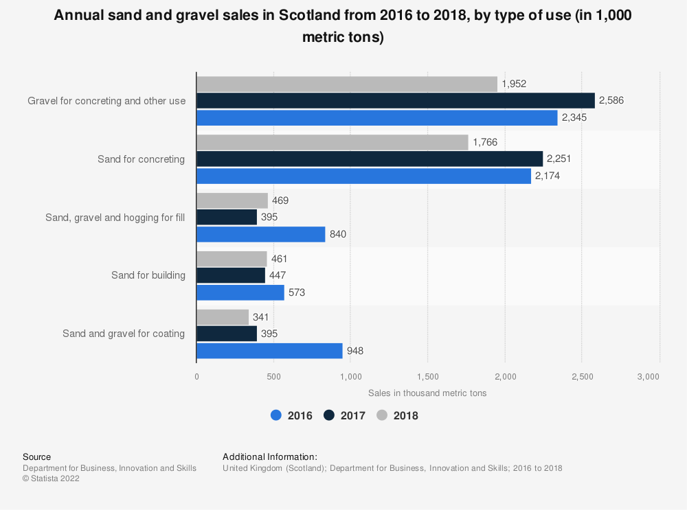 Statistic: Annual sand and gravel sales in Scotland from 2016 to 2018, by type of use (in 1,000 metric tons) | Statista