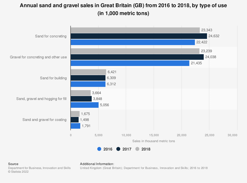 Statistic: Annual sand and gravel sales in Great Britain (GB) from 2016 to 2018, by type of use (in 1,000 metric tons) | Statista
