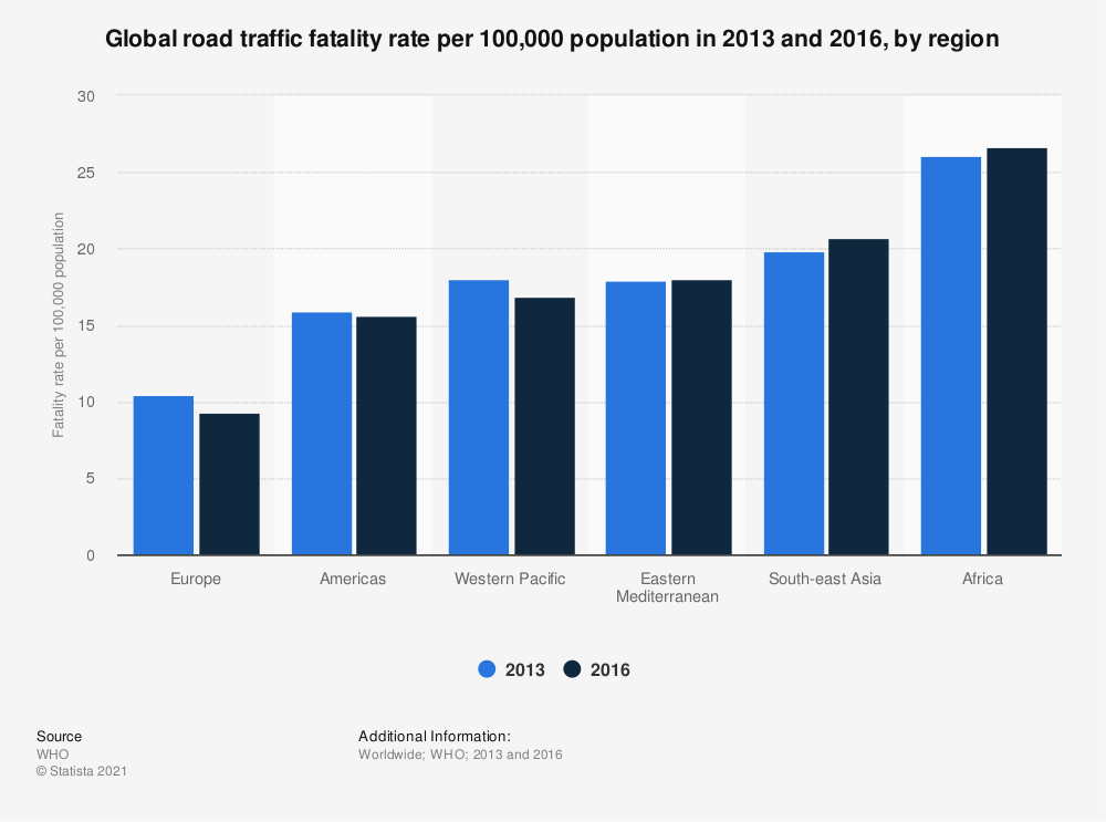 Statistic: Global road traffic fatality rate per 100,000 population in 2013, by region | Statista