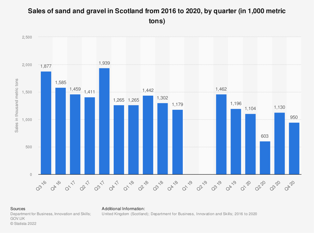 Statistic: Sales of sand and gravel in Scotland from 2016 to 2018, by quarter (in 1,000 metric tons) | Statista