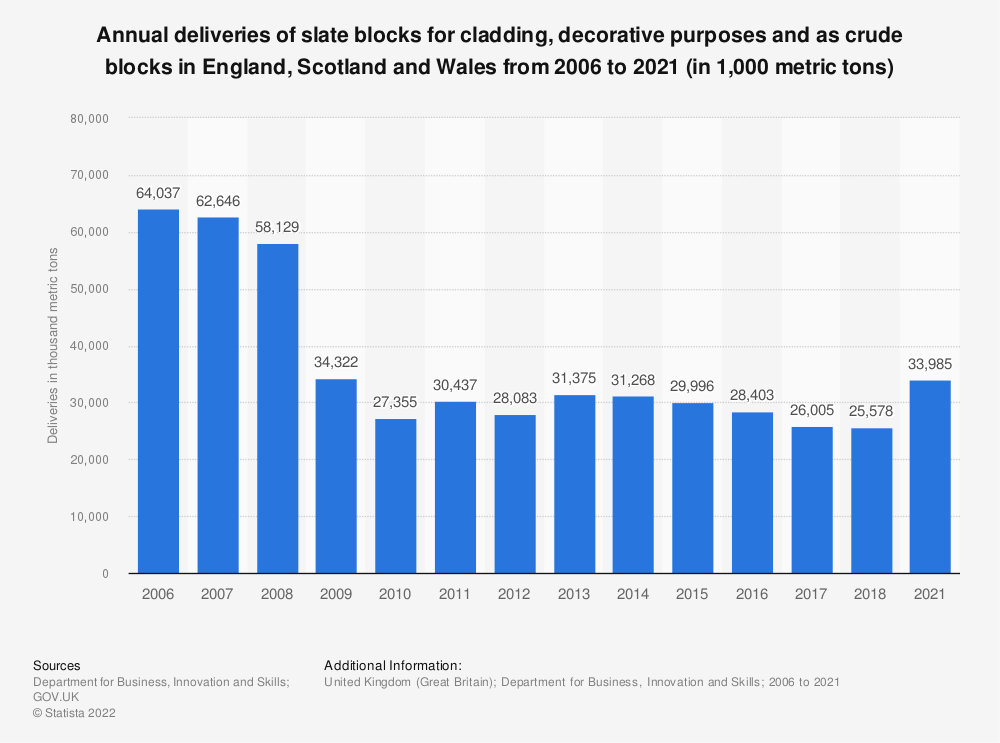Statistic: Annual deliveries of slate blocks for cladding, decorative purposes and as crude blocks in the United Kingdom (UK) and Ireland from 2006 to 2018 (in 1,000 metric tons) | Statista