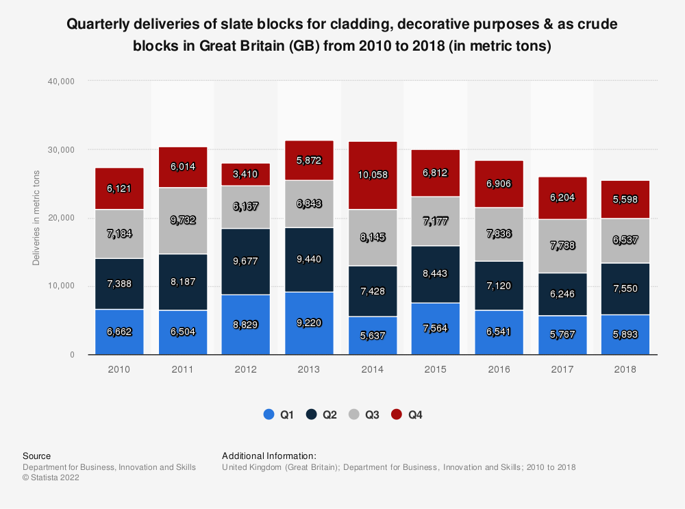 Statistic: Quarterly deliveries of slate blocks for cladding, decorative purposes & as crude blocks in Great Britain (GB) from 2010 to 2018 (in metric tons) | Statista