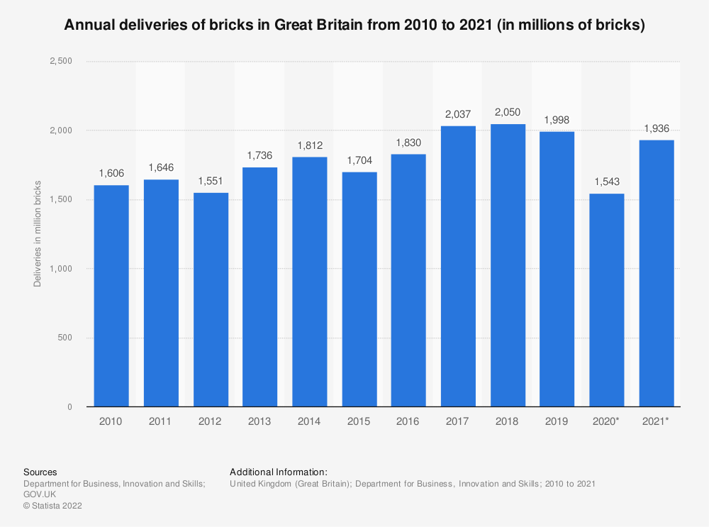 Statistic: Annual deliveries of bricks in Great Britain from 2010 to 2018 (in millions of bricks) | Statista