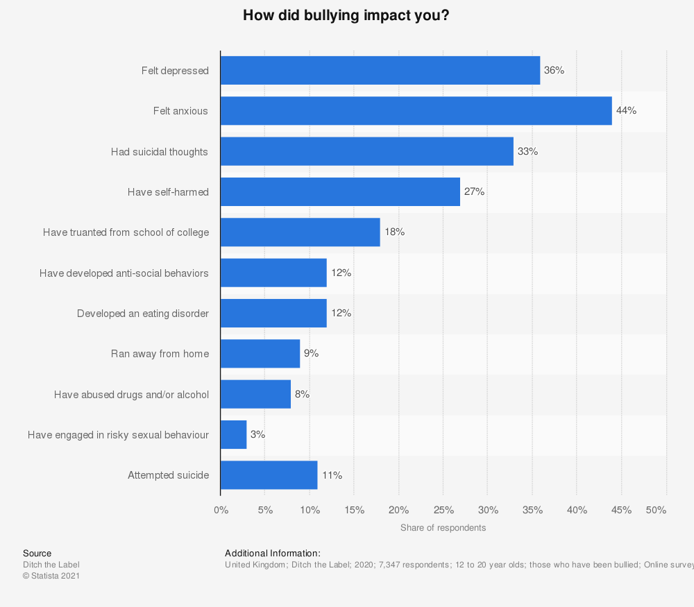 Statistic: Which of the following occurred as a direct result of the bullying?  | Statista