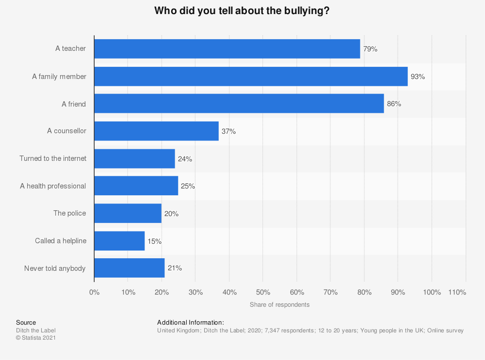 Statistic: Who did you tell about the bullying? | Statista