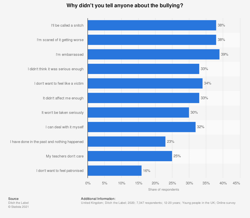 Statistic: Why didn't you tell anyone about the bullying? | Statista