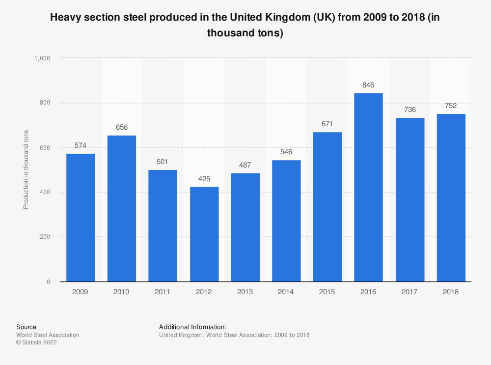 Statistic: Heavy section steel produced in the United Kingdom (UK) from 2009 to 2018 (in thousand tons) | Statista
