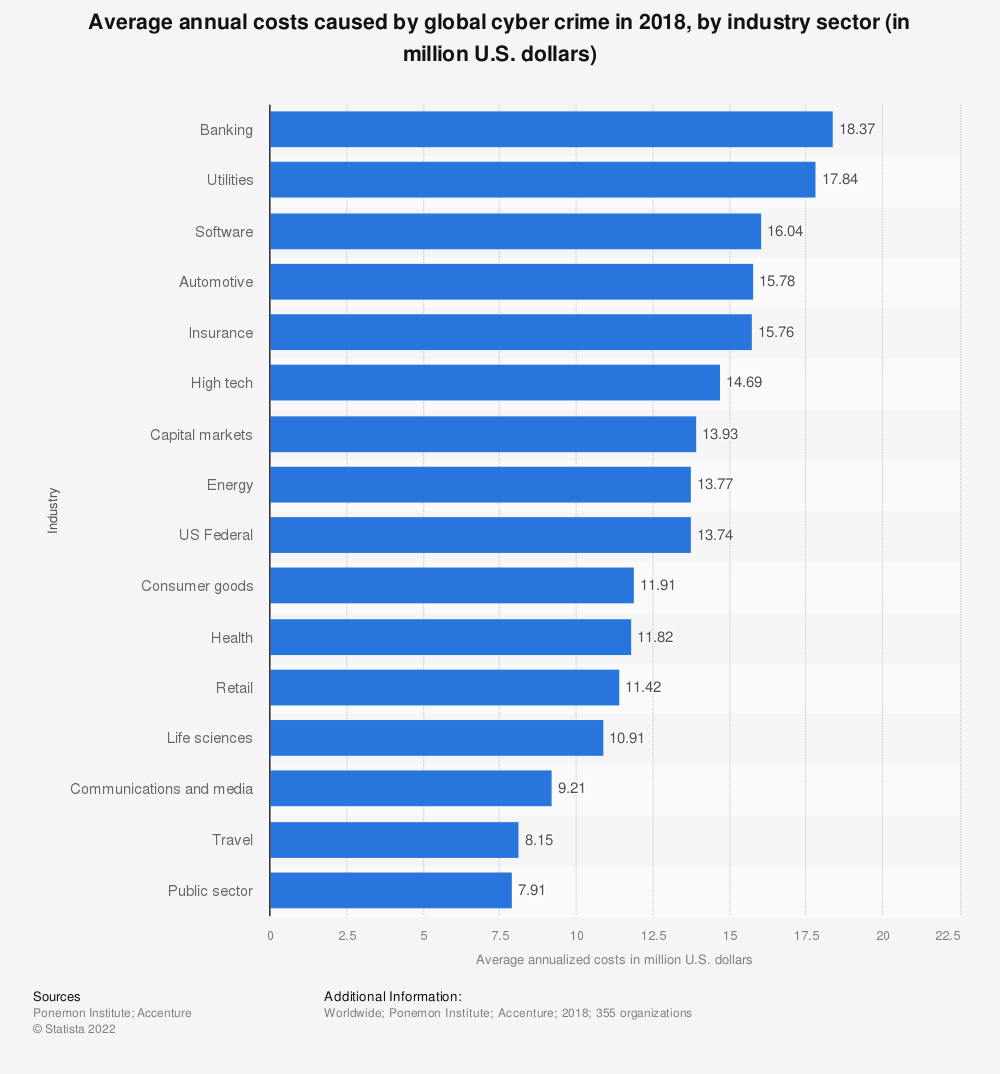Statistic: Average annual costs caused by global cyber crime in 2018, by industry sector (in million U.S. dollars) | Statista