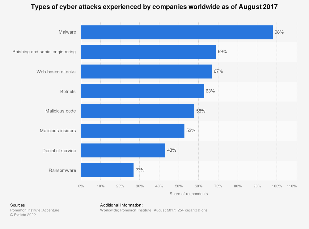 Statistic: Types of cyber attacks experienced by companies worldwide as of August 2017 | Statista