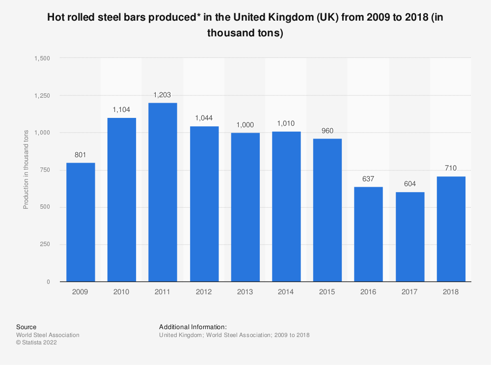 Statistic: Hot rolled steel bars produced* in the United Kingdom (UK) from 2009 to 2018 (in thousand tons) | Statista