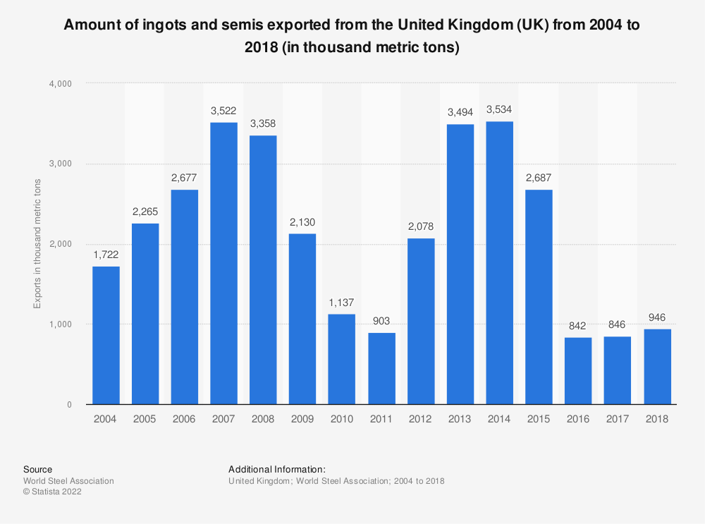 Statistic: Amount of ingots and semis exported from the United Kingdom (UK) from 2004 to 2018 (in thousand metric tons) | Statista
