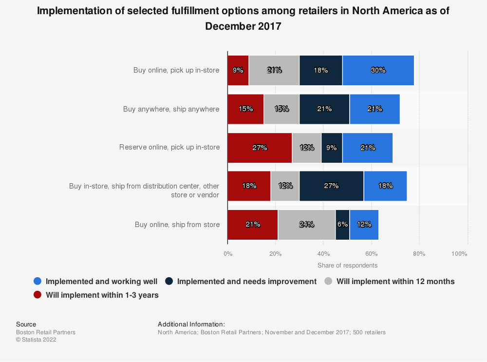 Statistic: Implementation of selected fulfillment options among retailers in North America as of December 2017 | Statista