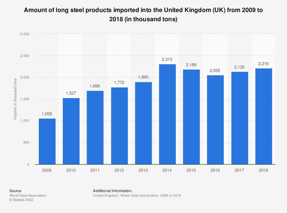 Statistic: Amount of long steel products imported into the United Kingdom (UK) from 2009 to 2017 (in thousand tons) | Statista