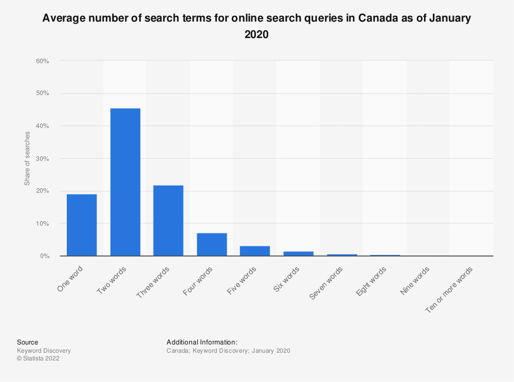 Statistic: Average number of search terms for online search queries in Canada as of January 2020 | Statista