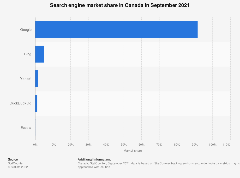 Statistic: Search engine market share in Canada in April 2020 | Statista