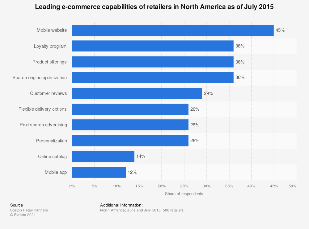 Statistic: Leading e-commerce capabilities of retailers in North America as of July 2015   Statista