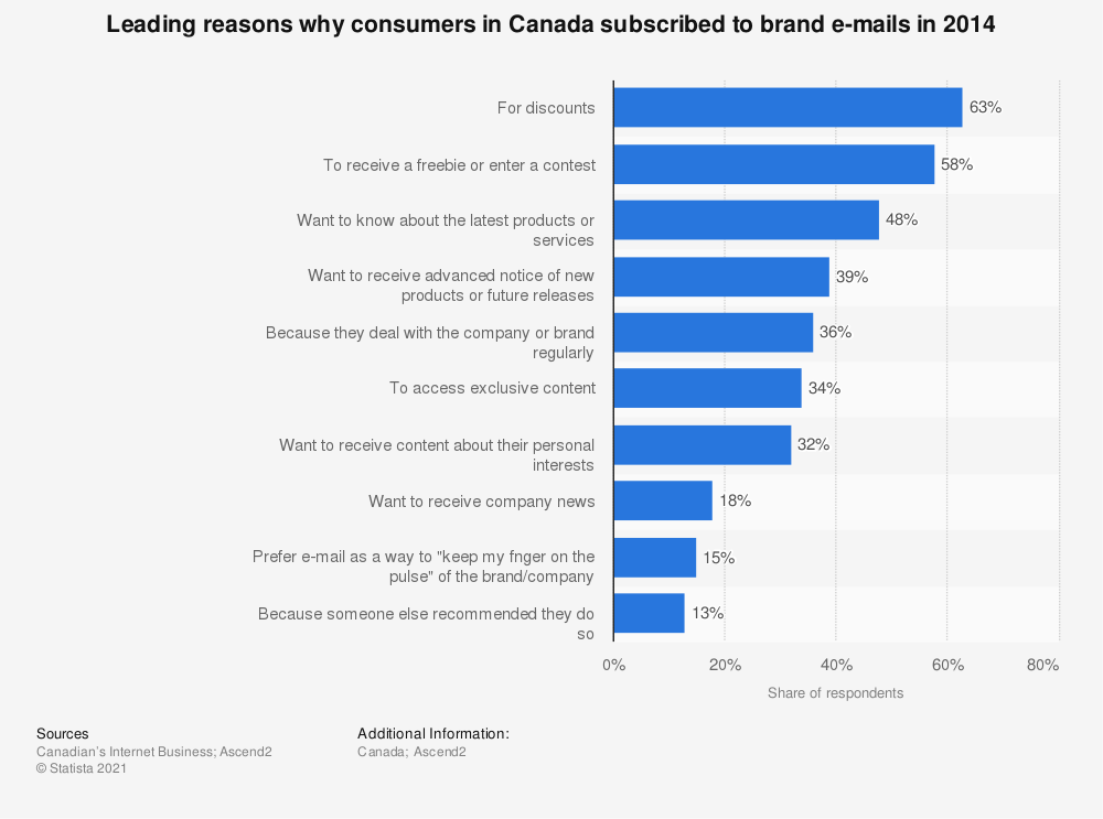 Statistic: Leading reasons why consumers in Canada subscribed to brand e-mails in 2014 | Statista