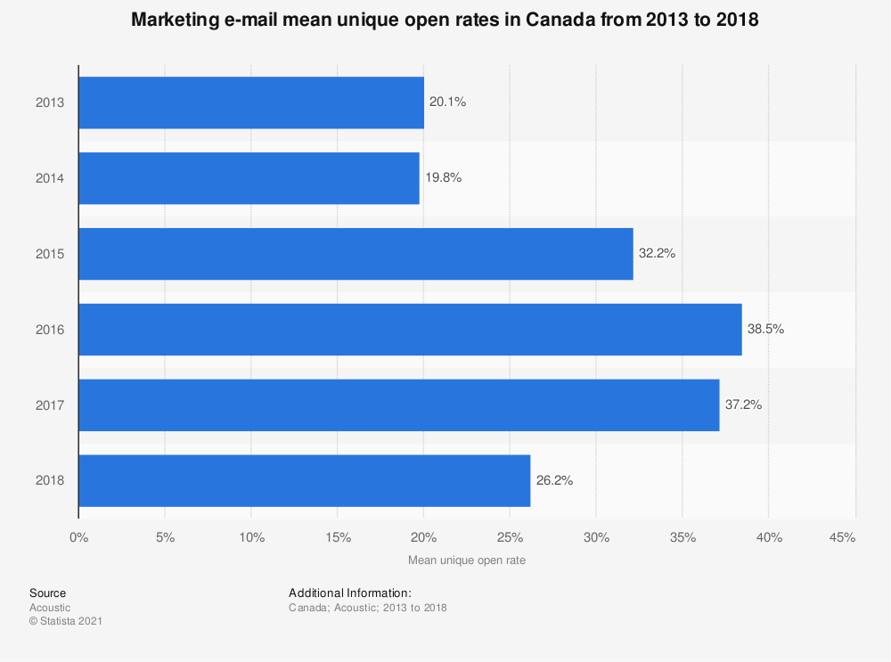 Statistic: Marketing e-mail mean unique open rates in Canada from 2013 to 2018 | Statista